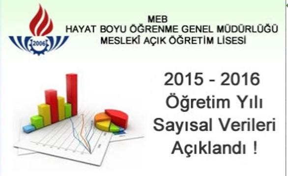 MAÖL 2015-2016 Öğrenci Sayıları